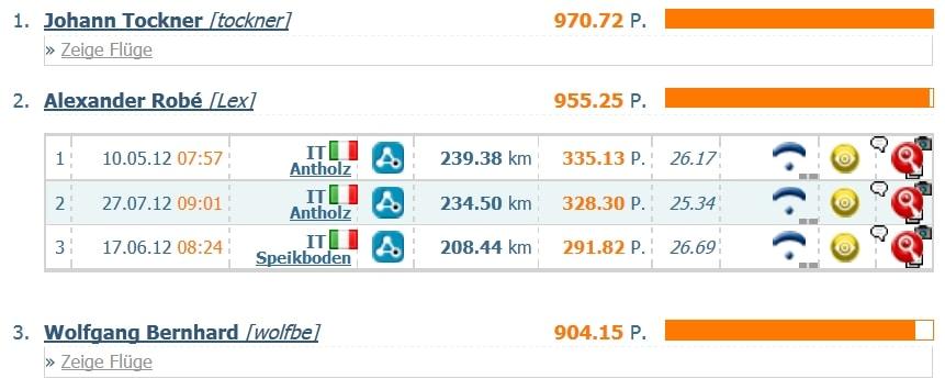 VIZE-STAATSMEISTER im Gleitschirm-Streckenflug