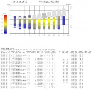 Mi_Wetter2: speziell das Pustertal sollte weniger Wind als am Vortag parat haben...